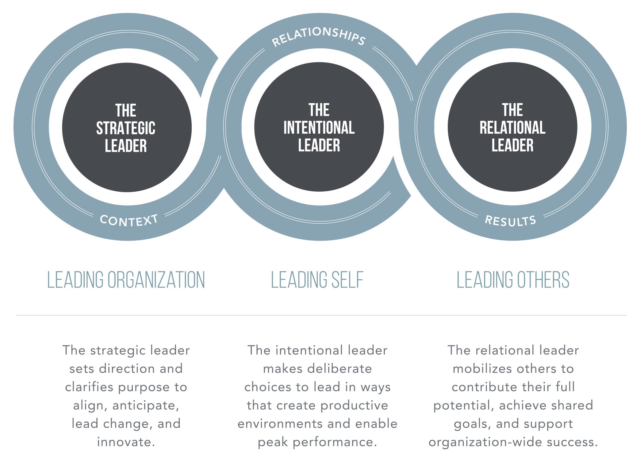 LeadershipPOV